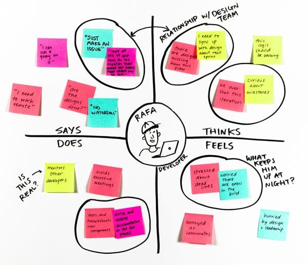 Expérience utilisateur : outil de design thinking : empathy map exemple : IBM Tableau divisé en quatre sur ce que la cible : dit, pense, ressent et fait.