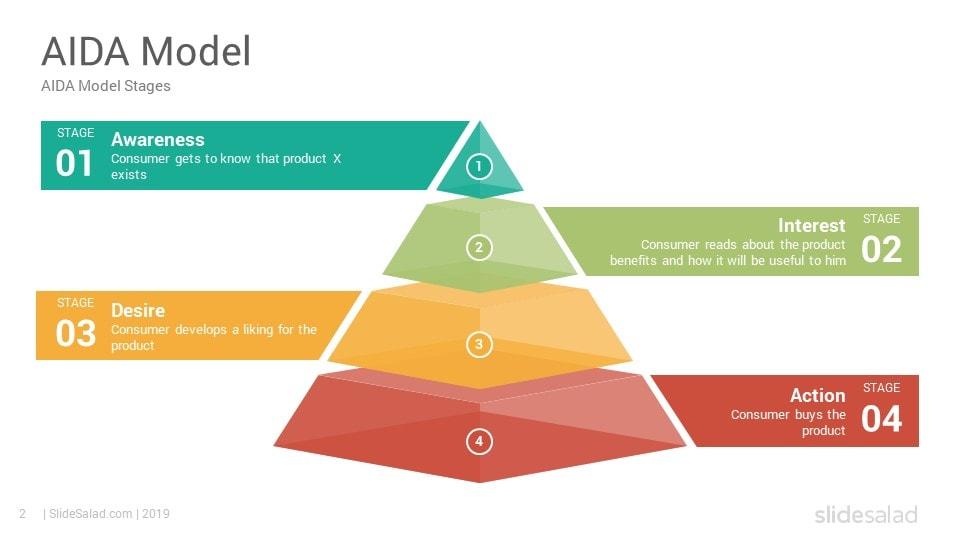 UX design : modèle AIDA en pyramide